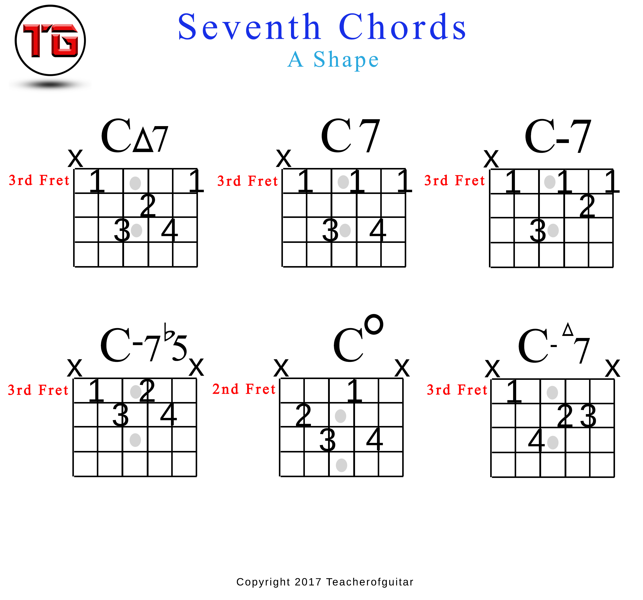 Seventh Chord Chart Antaexpocoaching