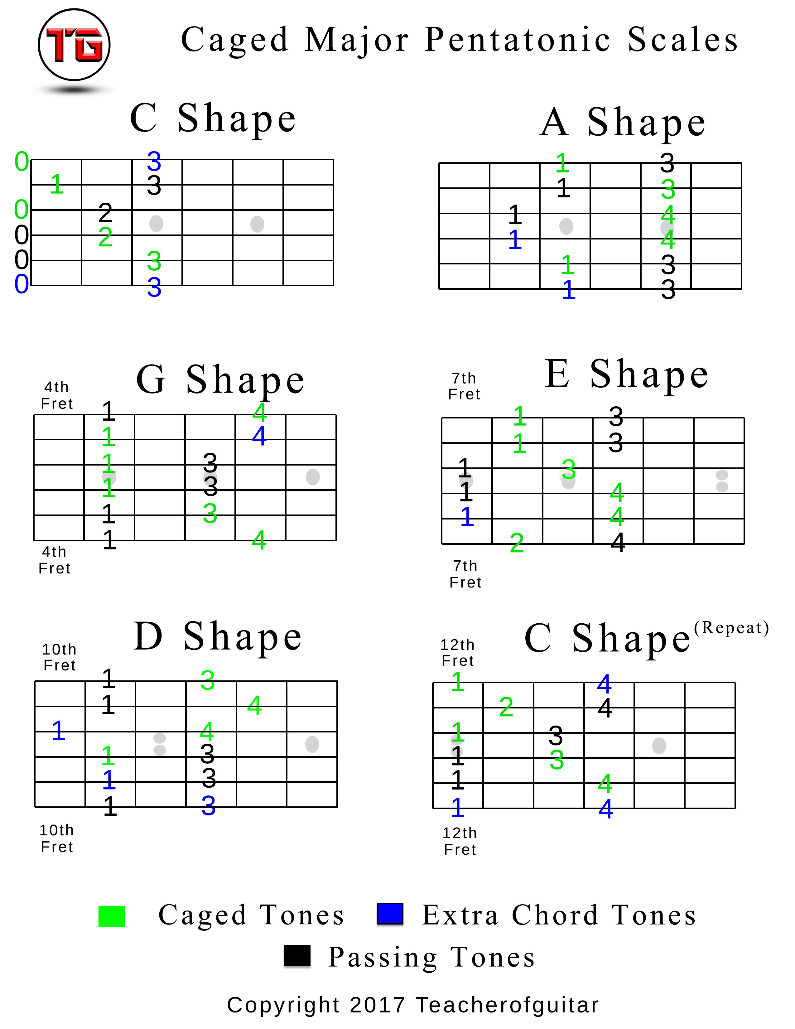Caged Major Pentatonic Scales Chart In C Teacher Of Guitar